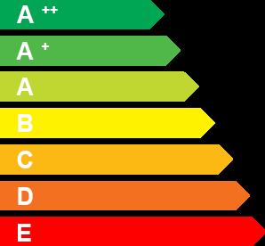 Енергиен клас